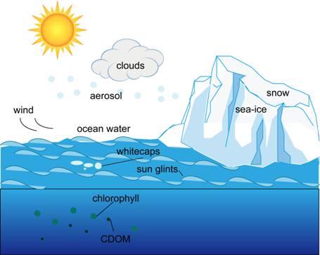 瞿瑛:《comprehensive remote sensing》海洋反照率遥感估算研究进展